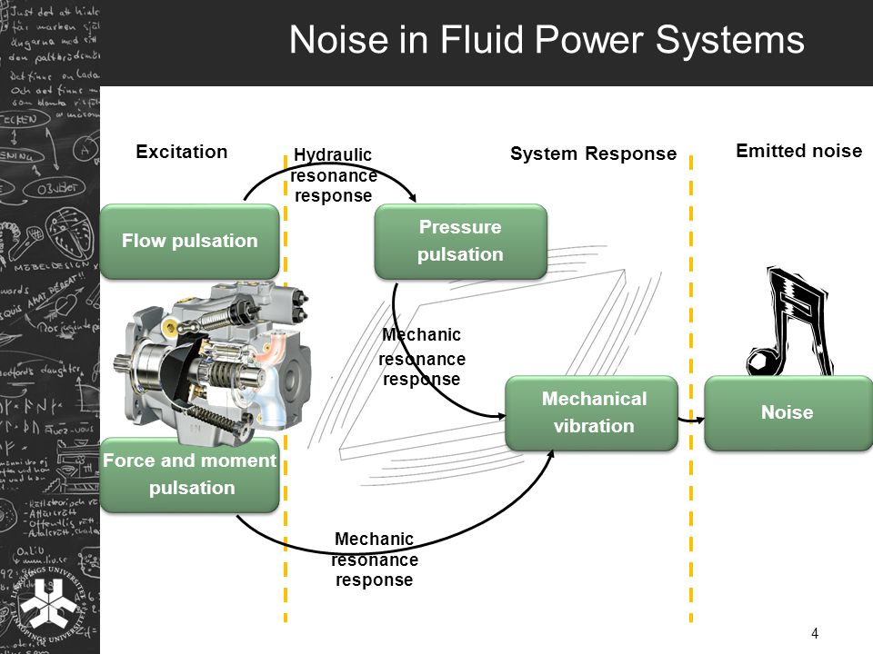 Noise in Fluid Power Systems Force and moment pulsation Excitation System Response Emitted noise Mechanical vibration Pressure pulsation Flow pulsation Noise 4 Hydraulic resonance response Mechanic resonance response Mechanic resonance response
