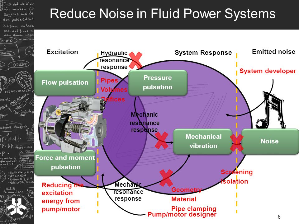 > Reduce Noise in Fluid Power Systems Force and moment pulsation Mechanical vibration Pressure pulsation Flow pulsation Noise Screening Isolation Geometry Material Pipe clamping Pipes Volumes Orifices Reducing the excitation energy from pump/motor System developer Pump/motor designer Hydraulic resonance response Mechanic resonance response Mechanic resonance response 6 Excitation System Response Emitted noise