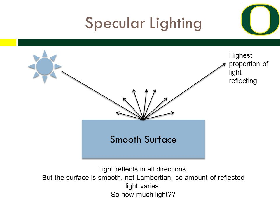 Specular Lighting Smooth Surface Highest proportion of light reflecting Light reflects in all directions.