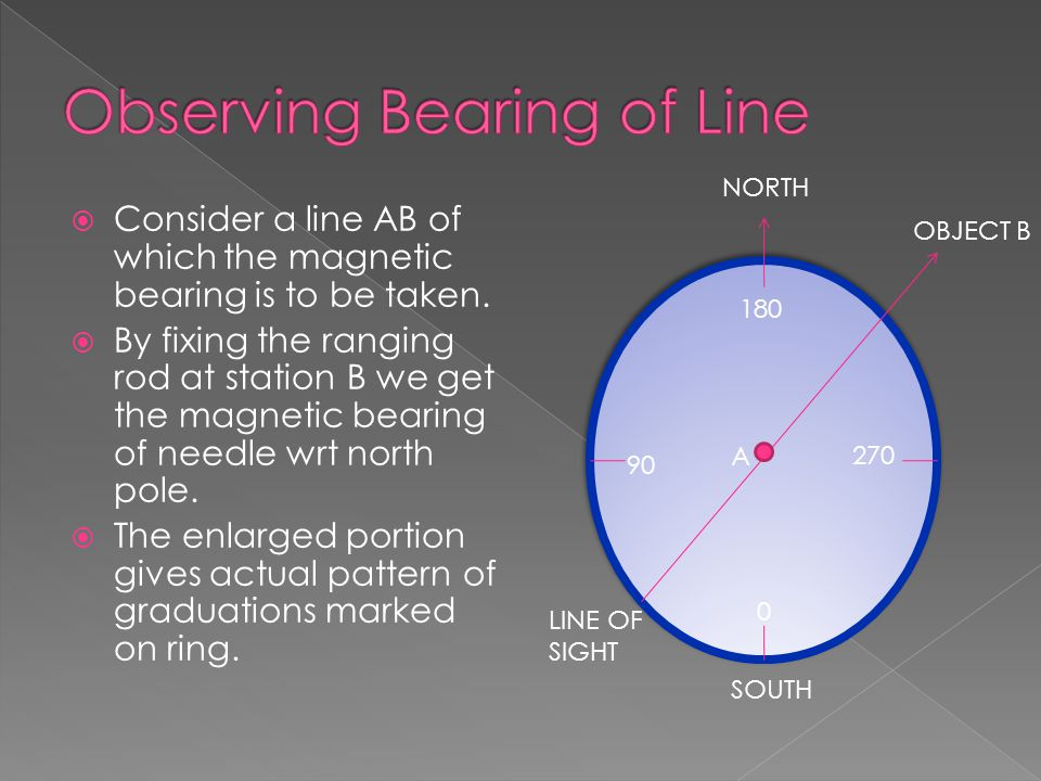 CConsider a line AB of which the magnetic bearing is to be taken. BBy fixing the ranging rod at station B we get the magnetic bearing of needle wr
