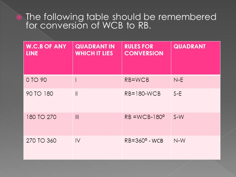  The following table should be remembered for conversion of WCB to RB. W.C.B OF ANY LINE QUADRANT IN WHICH IT LIES RULES FOR CONVERSION QUADRANT 0 TO