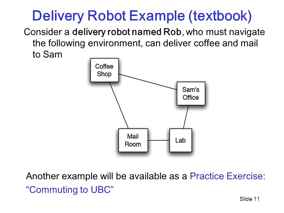 Slide 11 Delivery Robot Example (textbook) Consider a delivery robot named Rob, who must navigate the following environment, can deliver coffee and ma
