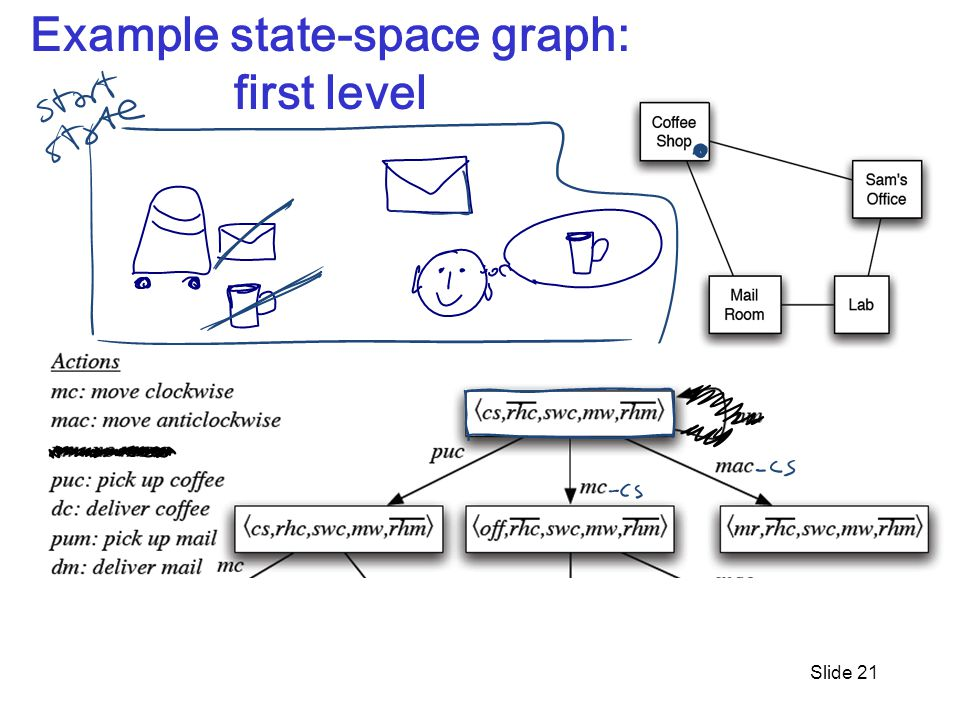 Slide 21 Example state-space graph: first level