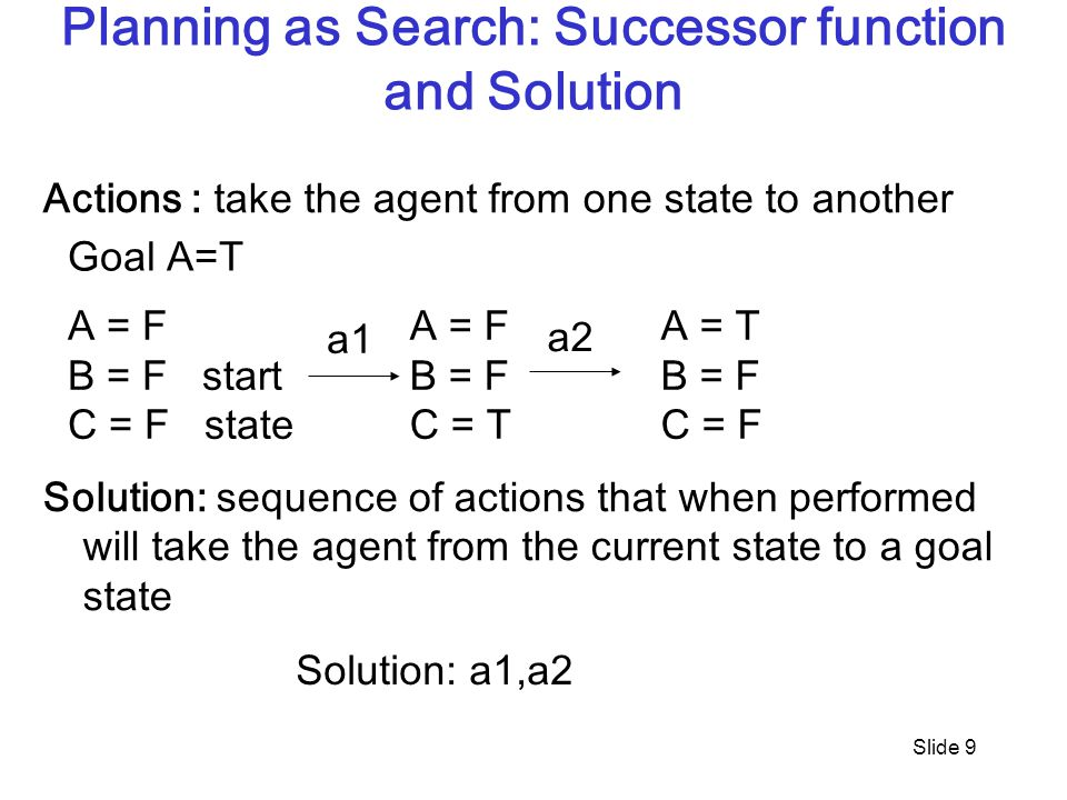 Slide 9 Planning as Search: Successor function and Solution Actions : take the agent from one state to another Solution: sequence of actions that when performed will take the agent from the current state to a goal state A = F B = F start C = F state A = F B = F C = T A = T B = F C = F Solution: a1,a2 a1 a2 Goal A=T