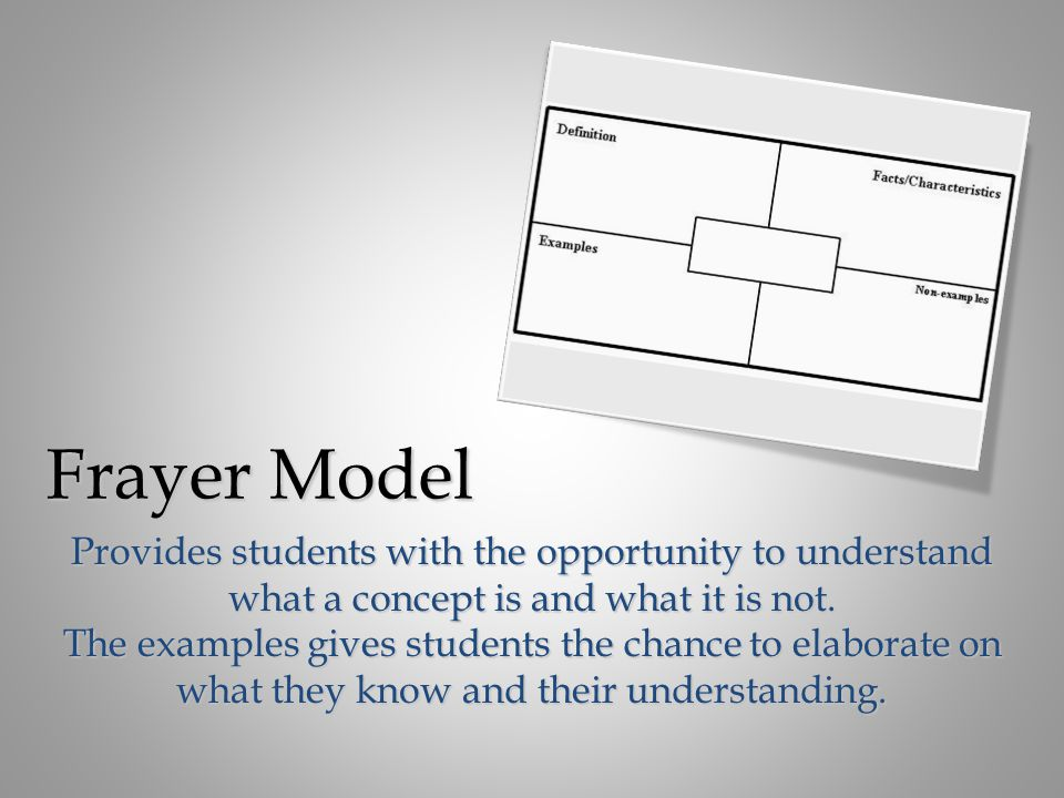 Frayer Model Provides students with the opportunity to understand what a concept is and what it is not.