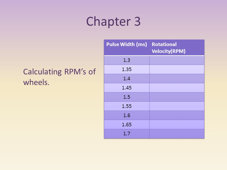Chapter 3 Calculating RPM's of wheels.