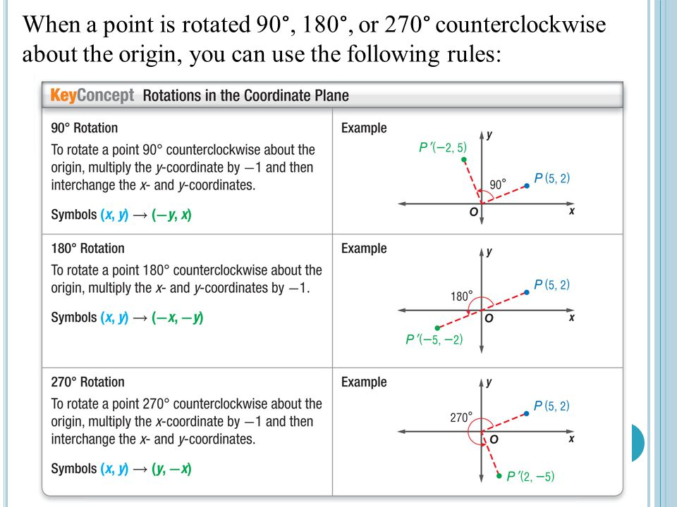 When a point is rotated 90 , 180 , or 270  counterclockwise about the origin, you can use the following rules:
