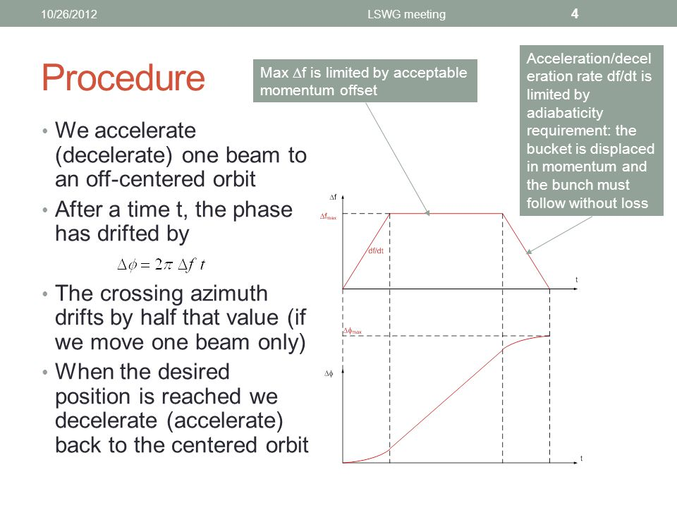 Procedure We accelerate (decelerate) one beam to an off-centered orbit After a time t, the phase has drifted by The crossing azimuth drifts by half that value (if we move one beam only) When the desired position is reached we decelerate (accelerate) back to the centered orbit 10/26/2012LSWG meeting 4 Max  f is limited by acceptable momentum offset Acceleration/decel eration rate df/dt is limited by adiabaticity requirement: the bucket is displaced in momentum and the bunch must follow without loss