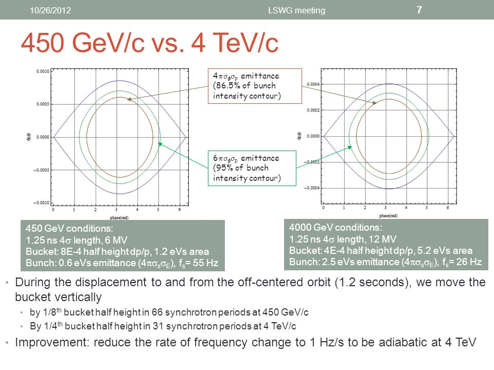 Conclusion As requested by MP, the rephasing has been validated with high intensity beams at both 450 GeV and 4 TeV In the future we will use 1 Hz/s rate and -12 Hz frequency offset (1E-4  p/p) With these settings we move one beam by ¼ turn in 13 minutes For large rephasing angles, the time scales linearly with the azimuthal rotation We are ready for the next TBI MD… For very small shifts (below 144 RF buckets), the rephasing is completed before the maximum momentum offset is reached.