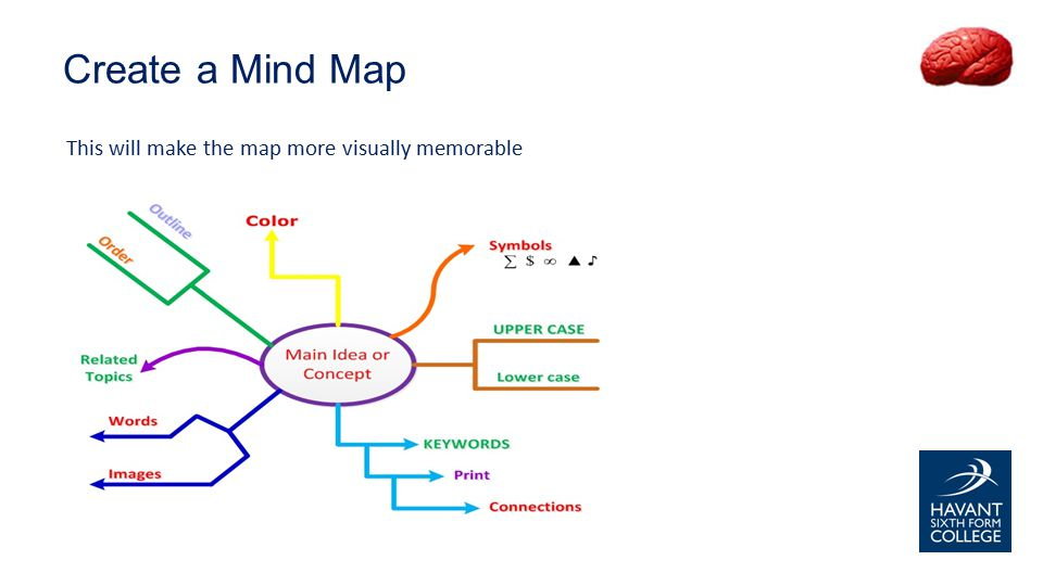 This will make the map more visually memorable Create a Mind Map