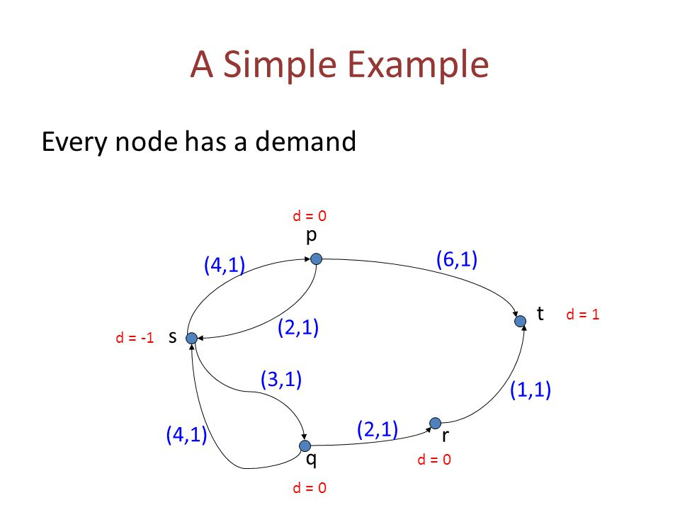 A Simple Example Every node has a demand (6,1) (2,1) (4,1) s t p q r (1,1) (2,1) (3,1) (4,1) d = -1 d = 1 d = 0