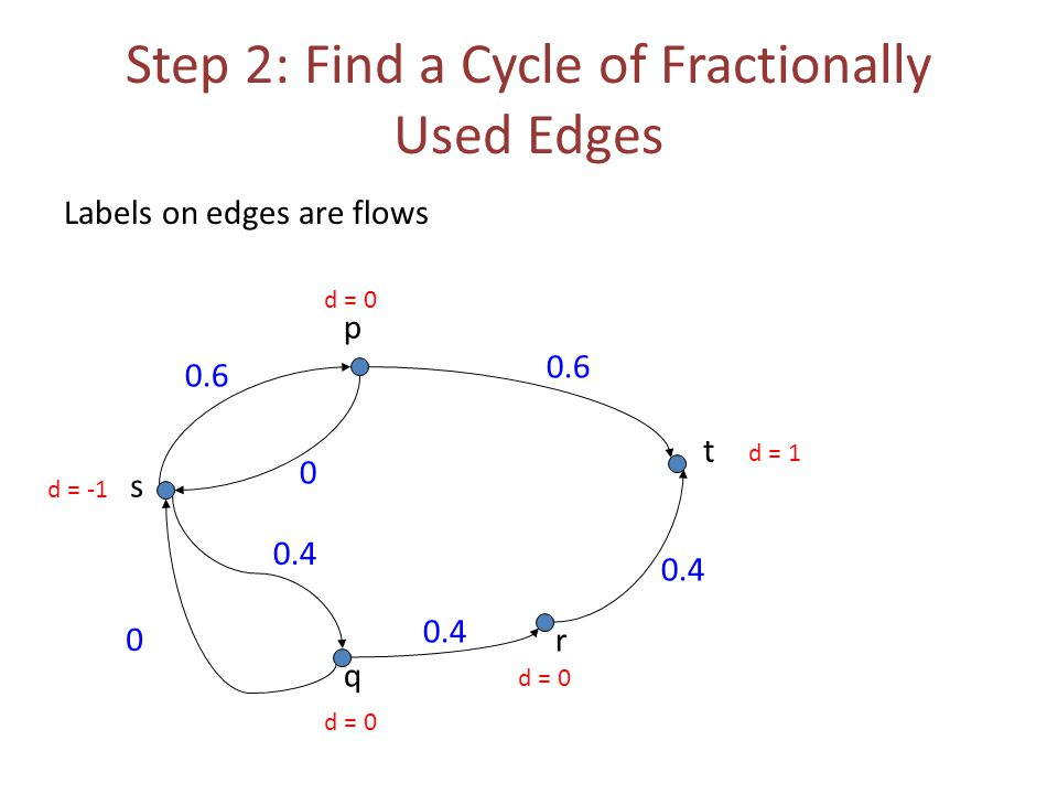 Step 2: Find a Cycle of Fractionally Used Edges Labels on edges are flows 0.6 0 0 s t p q r 0.4 0.6 d = -1 d = 1 d = 0