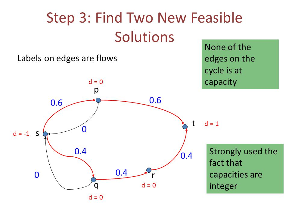Step 3: Find Two New Feasible Solutions Labels on edges are flows 0.6 0 0 s t p q r 0.4 0.6 d = -1 d = 1 d = 0 None of the edges on the cycle is at capacity Strongly used the fact that capacities are integer
