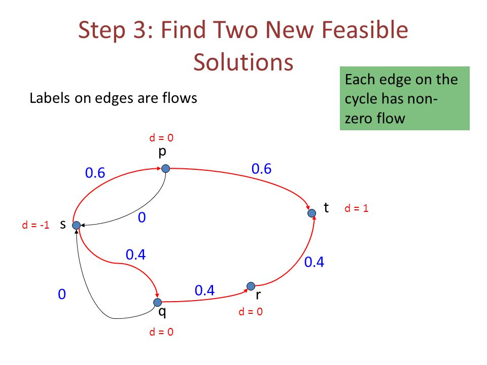 Step 3: Find Two New Feasible Solutions Labels on edges are flows 0.6 0 0 s t p q r 0.4 0.6 d = -1 d = 1 d = 0 Each edge on the cycle has non- zero flow