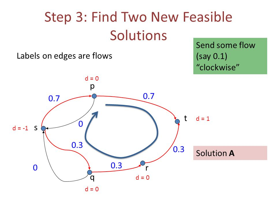 Step 3: Find Two New Feasible Solutions Labels on edges are flows 0.7 0 0 s t p q r 0.3 0.7 d = -1 d = 1 d = 0 Send some flow (say 0.1) clockwise Solution A