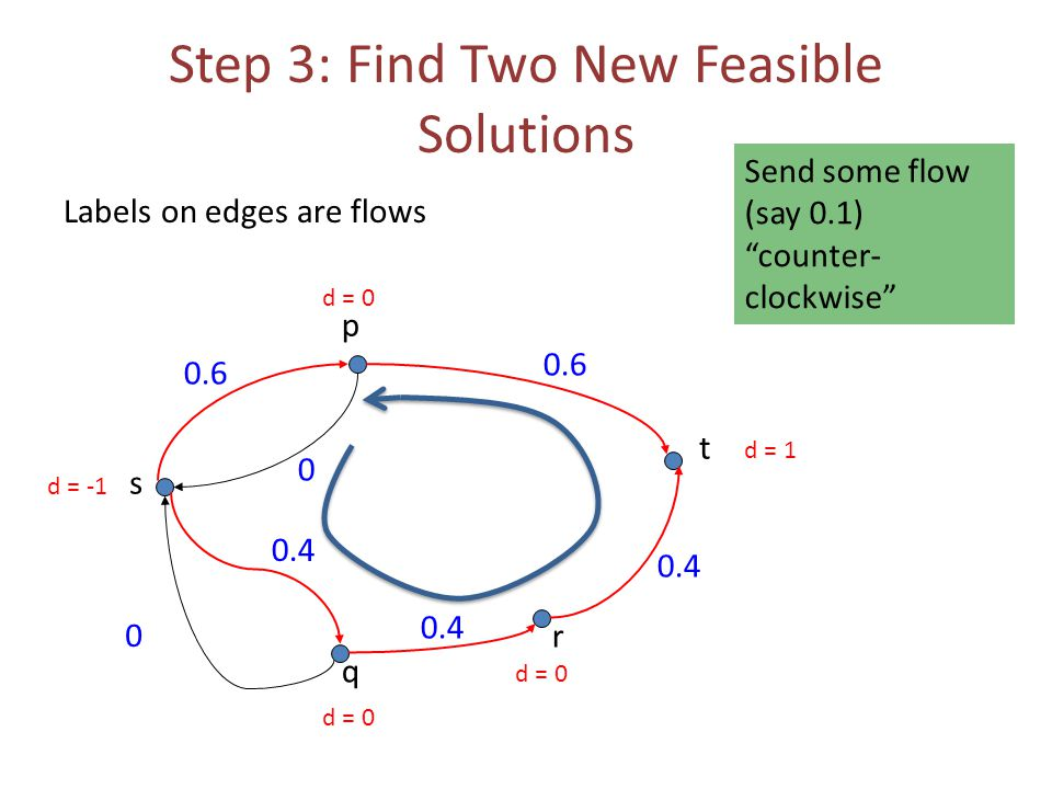 Step 3: Find Two New Feasible Solutions Labels on edges are flows 0.6 0 0 s t p q r 0.4 0.6 d = -1 d = 1 d = 0 Send some flow (say 0.1) counter- clockwise