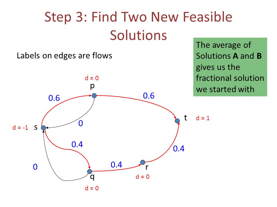 Step 3: Find Two New Feasible Solutions Labels on edges are flows 0.6 0 0 s t p q r 0.4 0.6 d = -1 d = 1 d = 0 The average of Solutions A and B gives us the fractional solution we started with