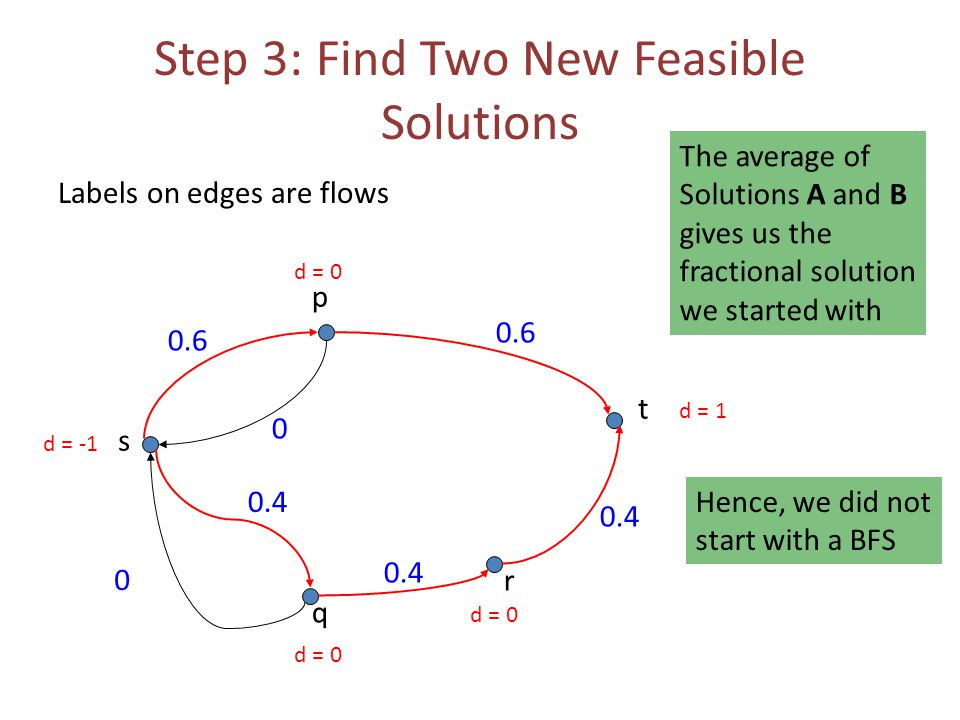 Step 3: Find Two New Feasible Solutions Labels on edges are flows 0.6 0 0 s t p q r 0.4 0.6 d = -1 d = 1 d = 0 The average of Solutions A and B gives us the fractional solution we started with Hence, we did not start with a BFS
