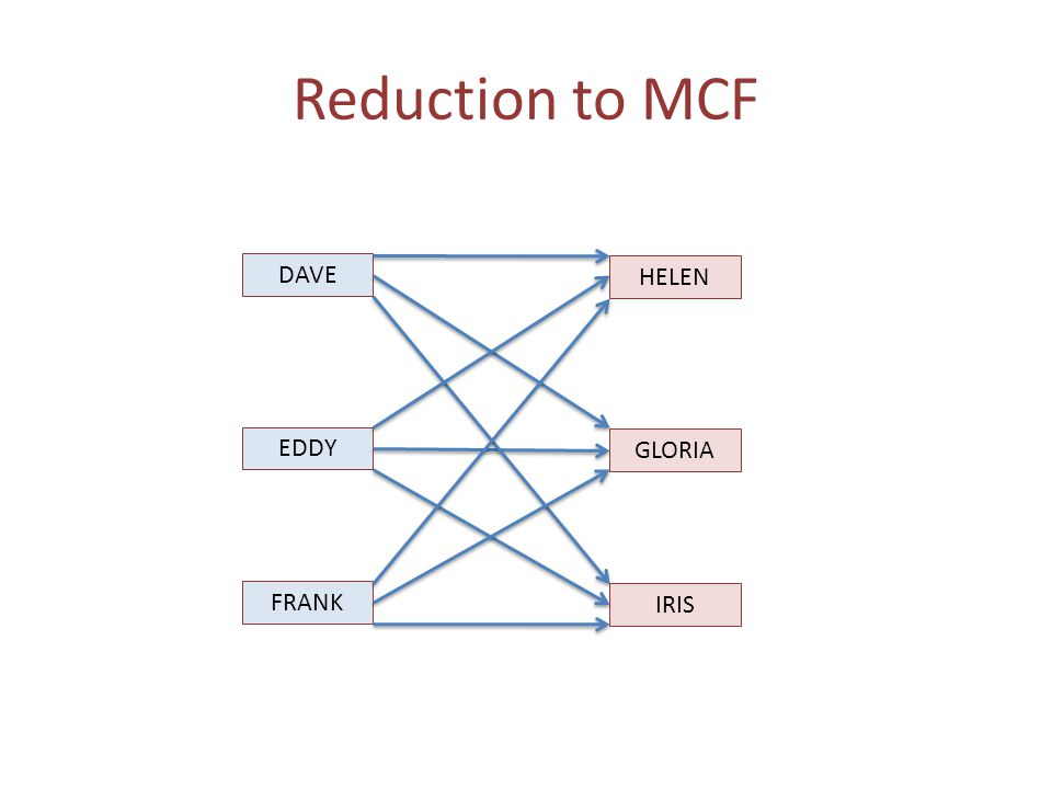Reduction to MCF DAVE EDDY FRANK HELEN GLORIA IRIS