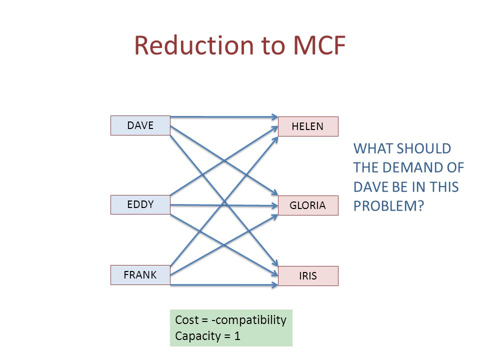 Reduction to MCF DAVE EDDY FRANK HELEN GLORIA IRIS Cost = -compatibility Capacity = 1 WHAT SHOULD THE DEMAND OF DAVE BE IN THIS PROBLEM