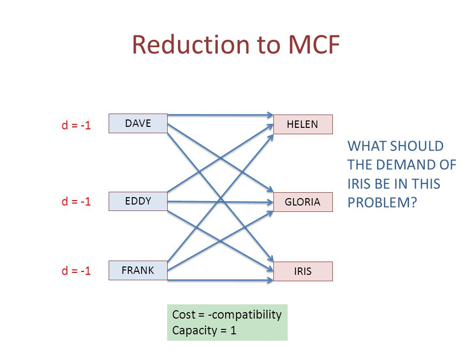 Reduction to MCF DAVE EDDY FRANK HELEN GLORIA IRIS Cost = -compatibility Capacity = 1 d = -1 WHAT SHOULD THE DEMAND OF IRIS BE IN THIS PROBLEM