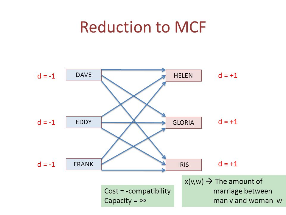 Reduction to MCF DAVE EDDY FRANK HELEN GLORIA IRIS Cost = -compatibility Capacity = ∞ d = -1 d = +1 x(v,w)  The amount of marriage between man v and woman w