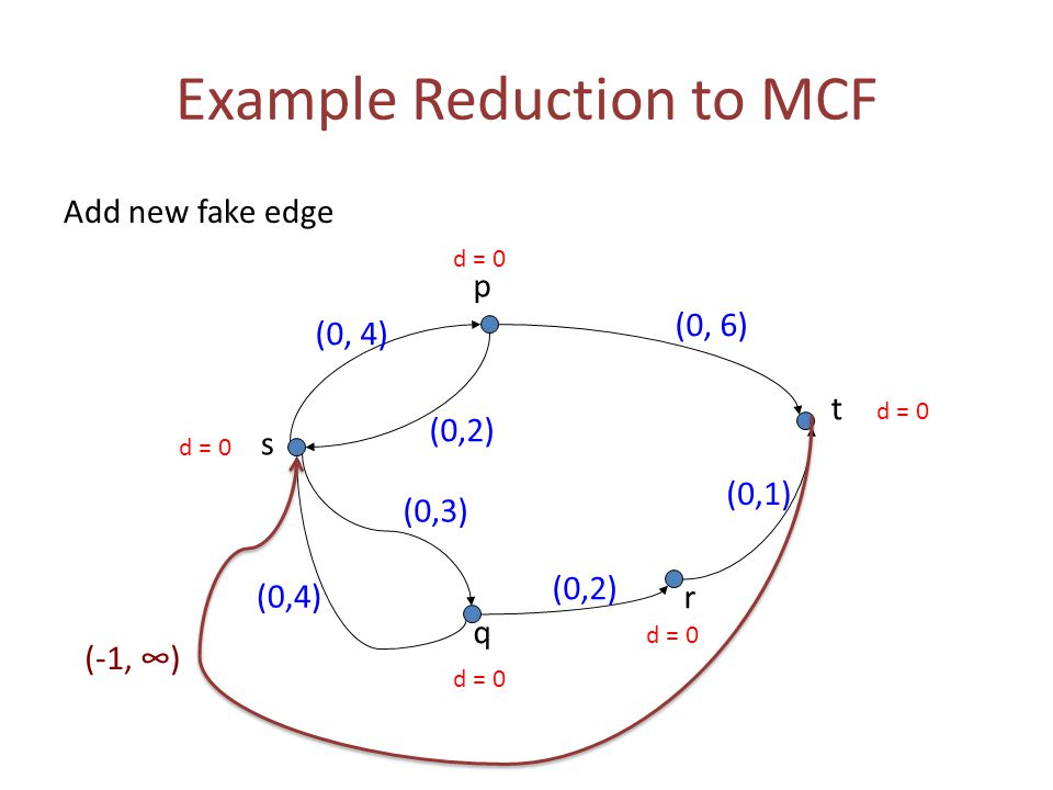 Example Reduction to MCF Add new fake edge (0, 6) (0,2) (0,4) s t p q r (0,1) (0,2) (0,3) (0, 4) d = 0 (-1, ∞)