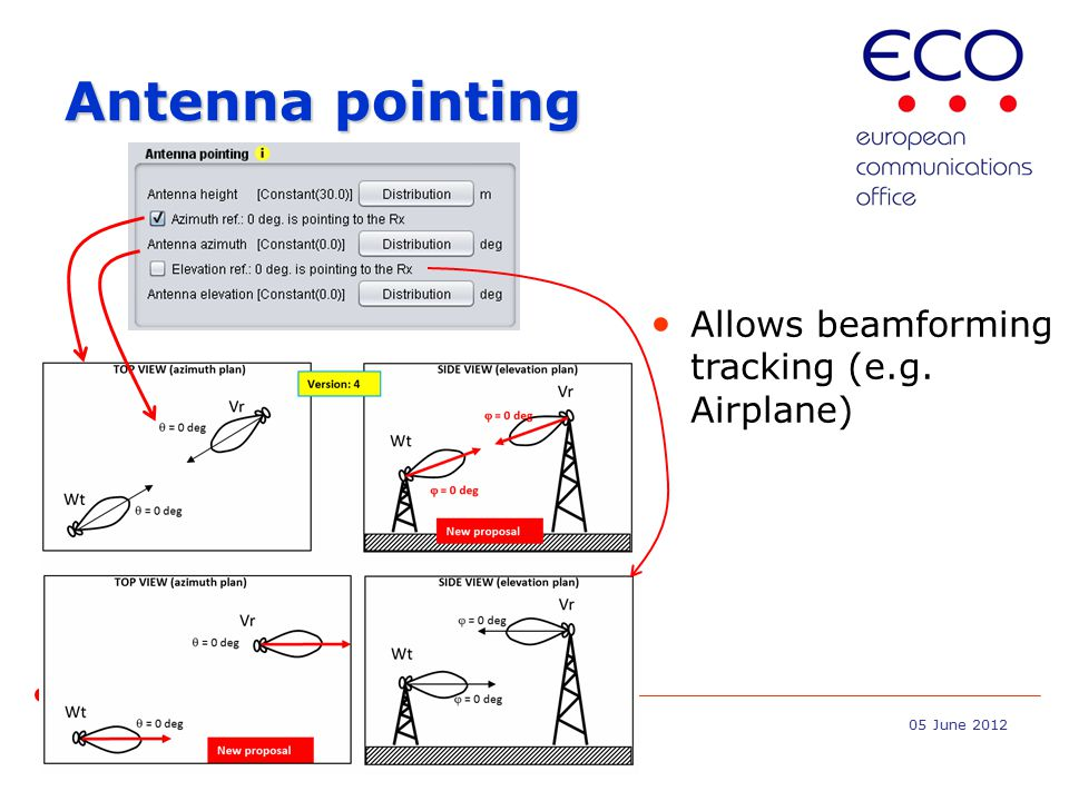 SEAMCAT workshop Jean-Philippe Kermoal / ECO Page 405 June 2012 Antenna pointing Allows beamforming tracking (e.g.