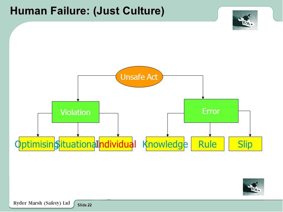 Slide 22 Human Failure: (Just Culture) Unsafe Act Violation Error SlipRuleKnowledgeIndividualSituationalOptimising
