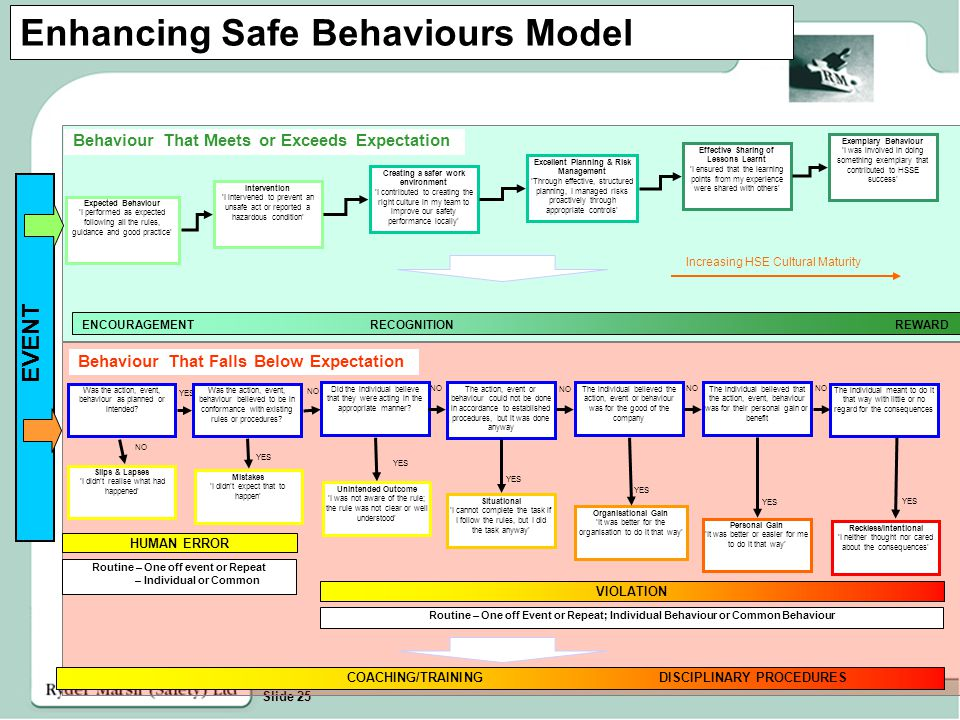 Slide 25 Enhancing Safe Behaviours Model YES NO YES Excellent Planning & Risk Management 'Through effective, structured planning, I managed risks proactively through appropriate controls' Effective Sharing of Lessons Learnt 'I ensured that the learning points from my experience were shared with others' Exemplary Behaviour 'I was involved in doing something exemplary that contributed to HSSE success' EVENT Expected Behaviour 'I performed as expected following all the rules, guidance and good practice' Intervention 'I intervened to prevent an unsafe act or reported a hazardous condition' Creating a safer work environment 'I contributed to creating the right culture in my team to improve our safety performance locally' Slips & Lapses 'I didn't realise what had happened' Mistakes 'I didn't expect that to happen' Unintended Outcome 'I was not aware of the rule; the rule was not clear or well understood' Situational 'I cannot complete the task if I follow the rules, but I did the task anyway' Organisational Gain 'It was better for the organisation to do it that way' Personal Gain 'It was better or easier for me to do it that way' HUMAN ERROR VIOLATION Routine – One off Event or Repeat; Individual Behaviour or Common Behaviour Routine – One off event or Repeat – Individual or Common NO Reckless/Intentional 'I neither thought nor cared about the consequences' NO Behaviour That Meets or Exceeds Expectation Behaviour That Falls Below Expectation Was the action, event, behaviour as planned or intended.