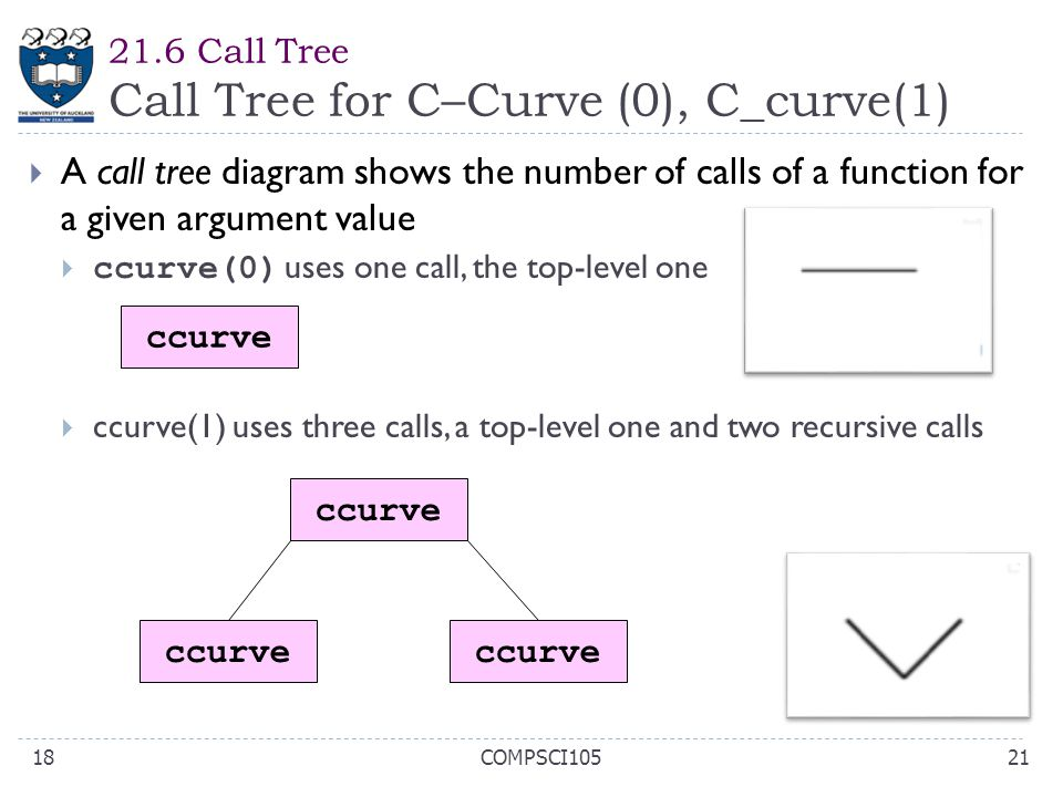 21.6 Call Tree Call Tree for C–Curve (0), C_curve(1) 21COMPSCI10518  A call tree diagram shows the number of calls of a function for a given argument
