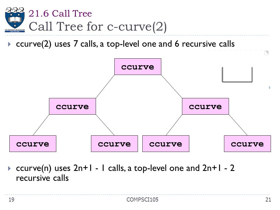 21.6 Call Tree Call Tree for c-curve(2) 21COMPSCI10519  ccurve(2) uses 7 calls, a top-level one and 6 recursive calls  ccurve(n) uses 2n+1 - 1 calls