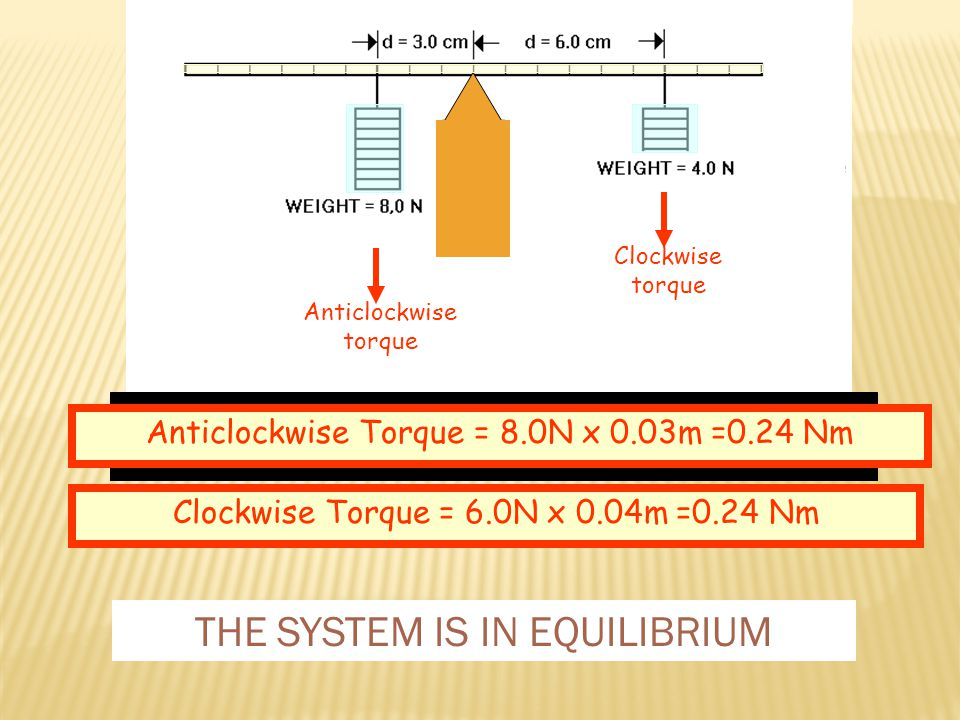 PRINCIPLES BEHIND TORQUE: FOR A SYSTEM TO BE IN EQUILIBRIUM, THE SUM OF THE CLOCKWISE TORQUE ABOUT ANY POINT MUST EQUAL THE SUM OF THE ANTICLOCKWISE T