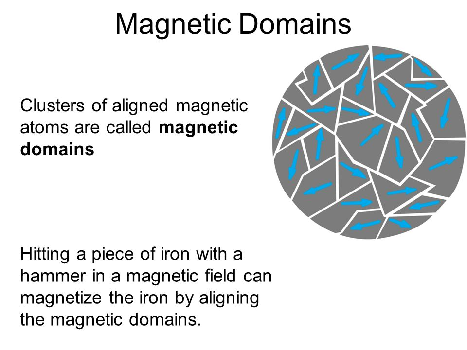 Magnetic Domains Clusters of aligned magnetic atoms are called magnetic domains Hitting a piece of iron with a hammer in a magnetic field can magnetize the iron by aligning the magnetic domains.
