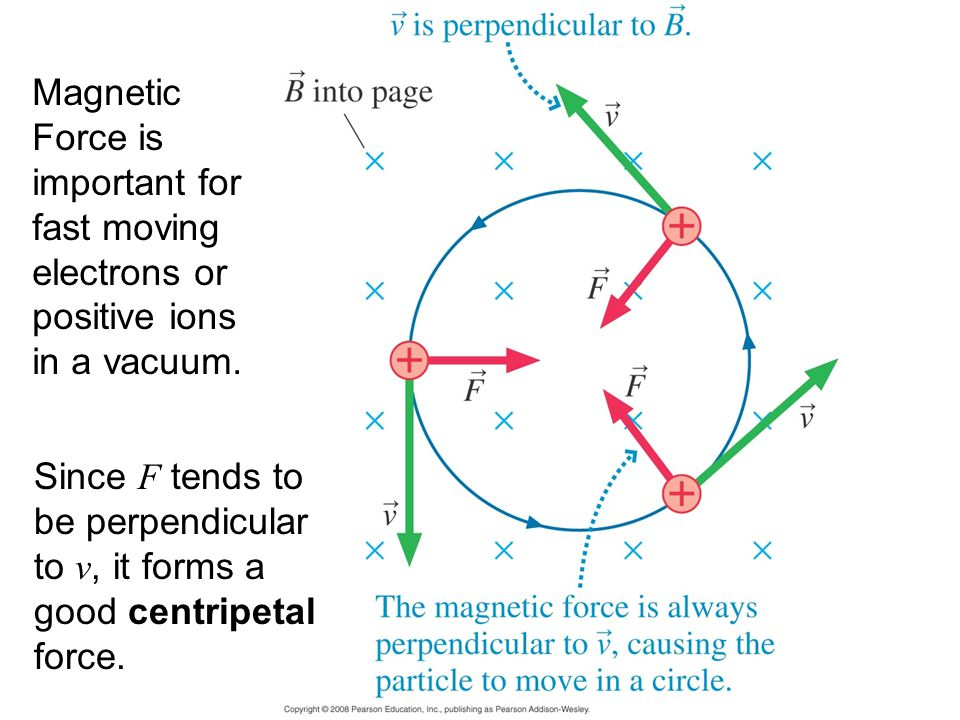 Magnetic Force is important for fast moving electrons or positive ions in a vacuum.