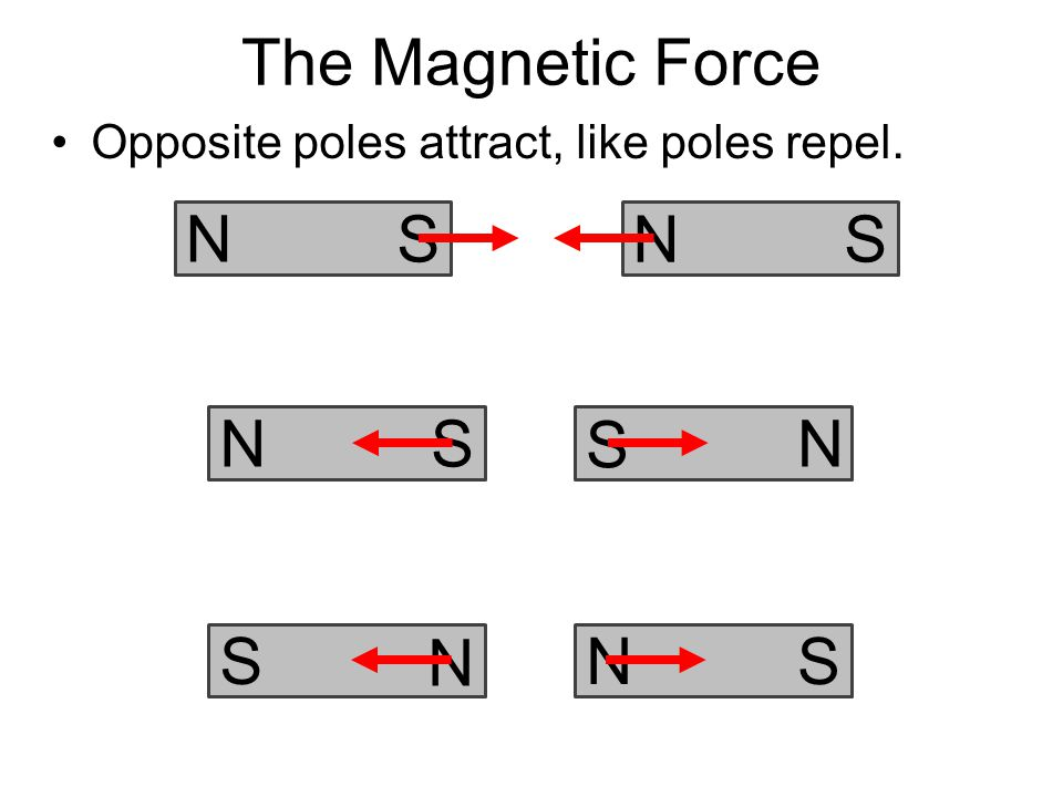 A weak and strong magnet repel each other.