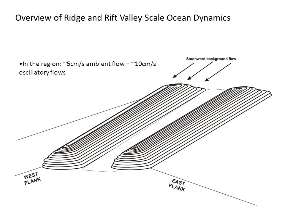 Overview of Ridge and Rift Valley Scale Ocean Dynamics In the region: ~5cm/s ambient flow + ~10cm/s oscillatory flows