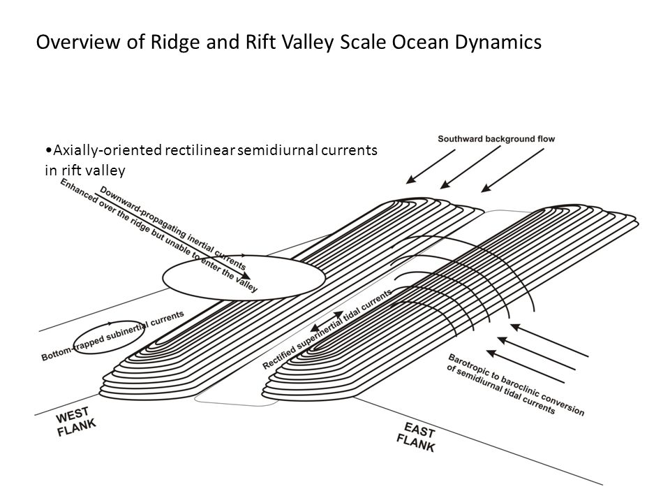 Overview of Ridge and Rift Valley Scale Ocean Dynamics Axially-oriented rectilinear semidiurnal currents in rift valley