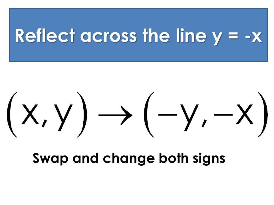 Reflect across y = -x Swap and change both signs Reflect across the line y = -x