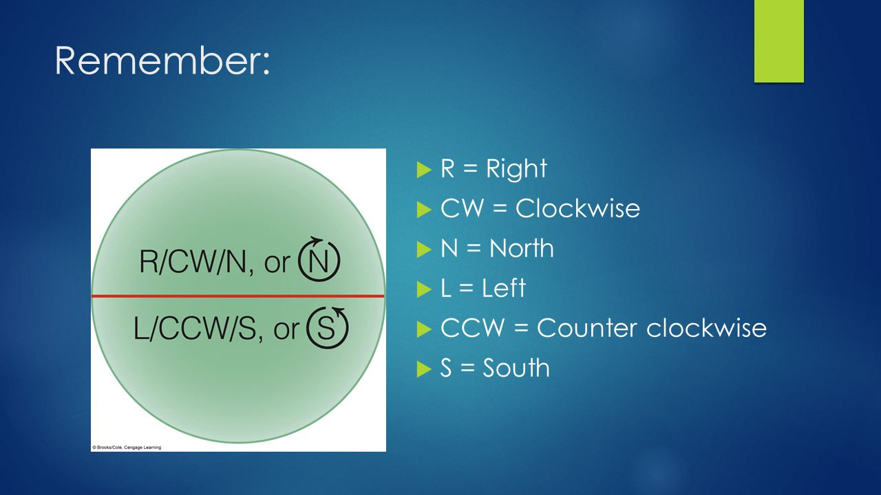 Remember:  R = Right  CW = Clockwise  N = North  L = Left  CCW = Counter clockwise  S = South