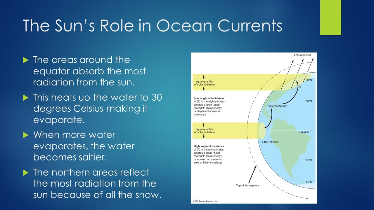 The Sun's Role in Ocean Currents  The areas around the equator absorb the most radiation from the sun.  This heats up the water to 30 degrees Celsiu