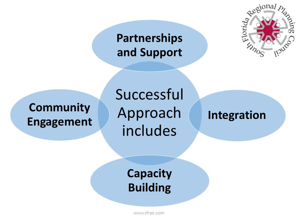 www.sfrpc.com Successful Approach includes Partnerships and Support Integration Capacity Building Community Engagement