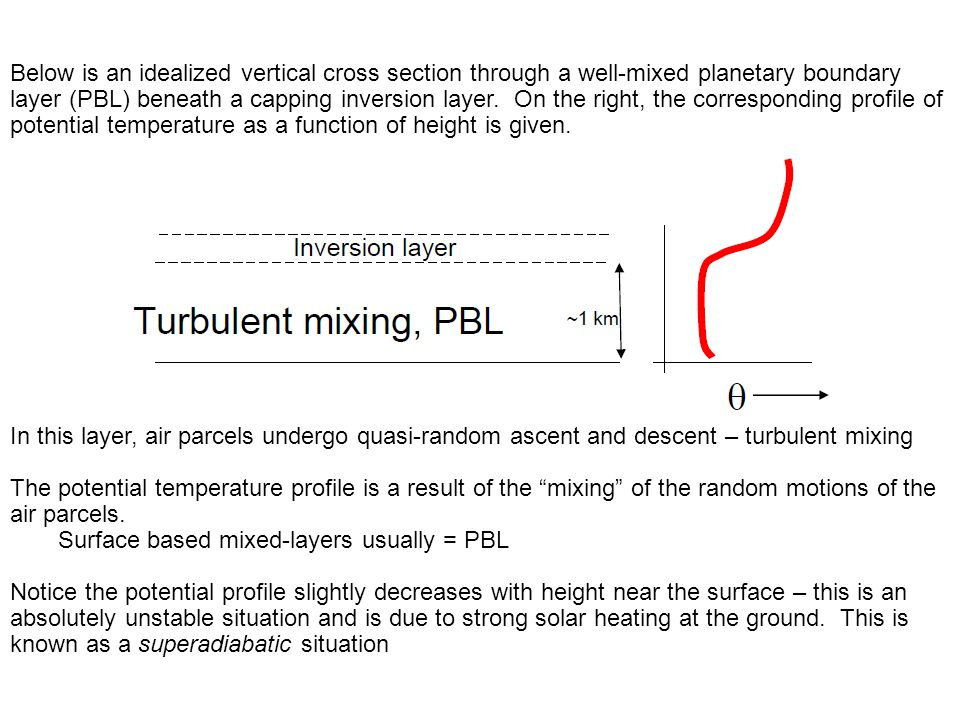 Below is an idealized vertical cross section through a well-mixed planetary boundary layer (PBL) beneath a capping inversion layer. On the right, the