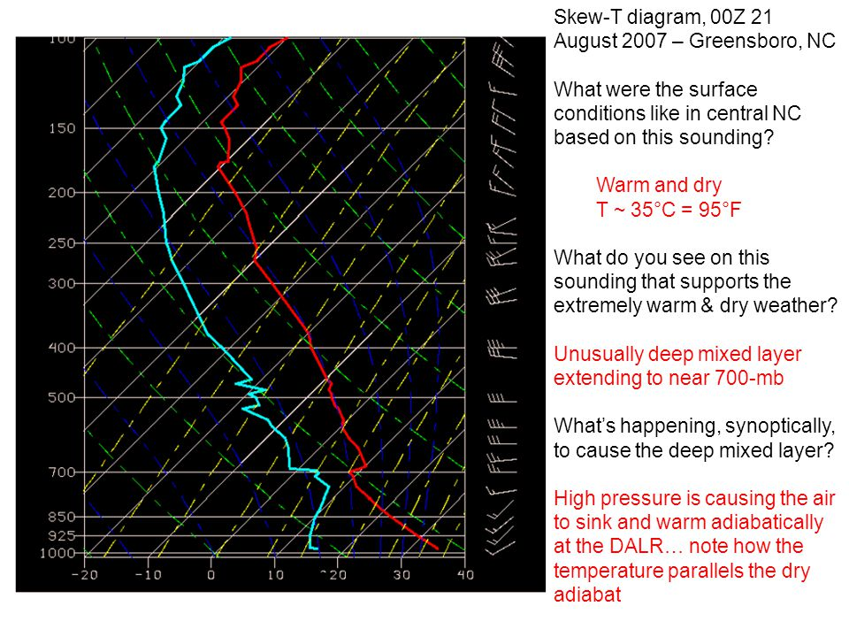 Skew-T diagram, 00Z 21 August 2007 – Greensboro, NC What were the surface conditions like in central NC based on this sounding? Warm and dry T ~ 35°C