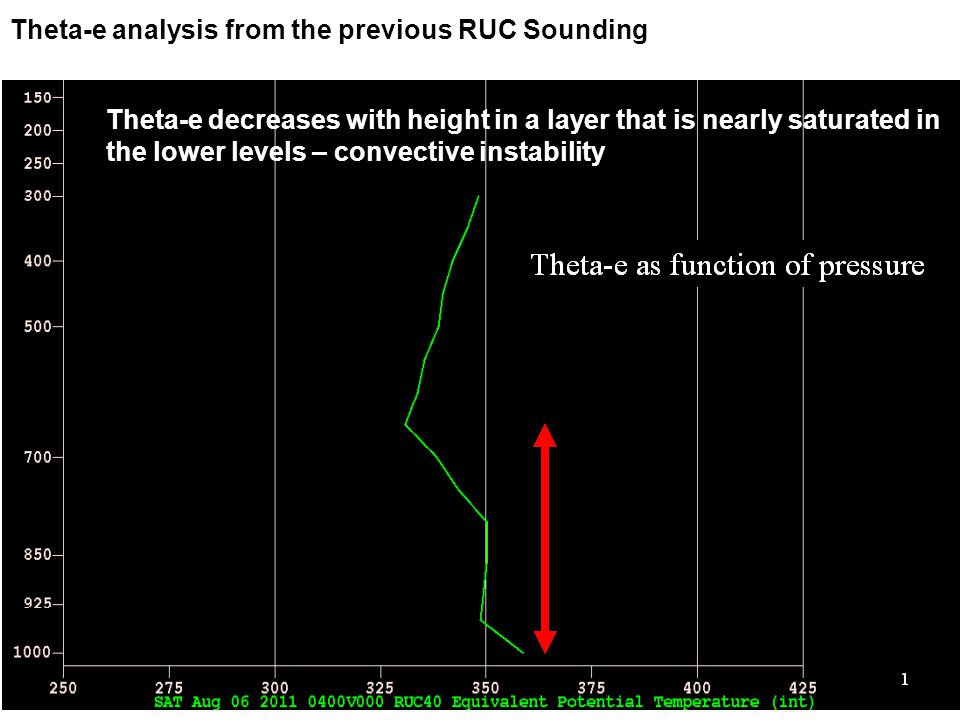Theta-e analysis from the previous RUC Sounding Theta-e decreases with height in a layer that is nearly saturated in the lower levels – convective instability