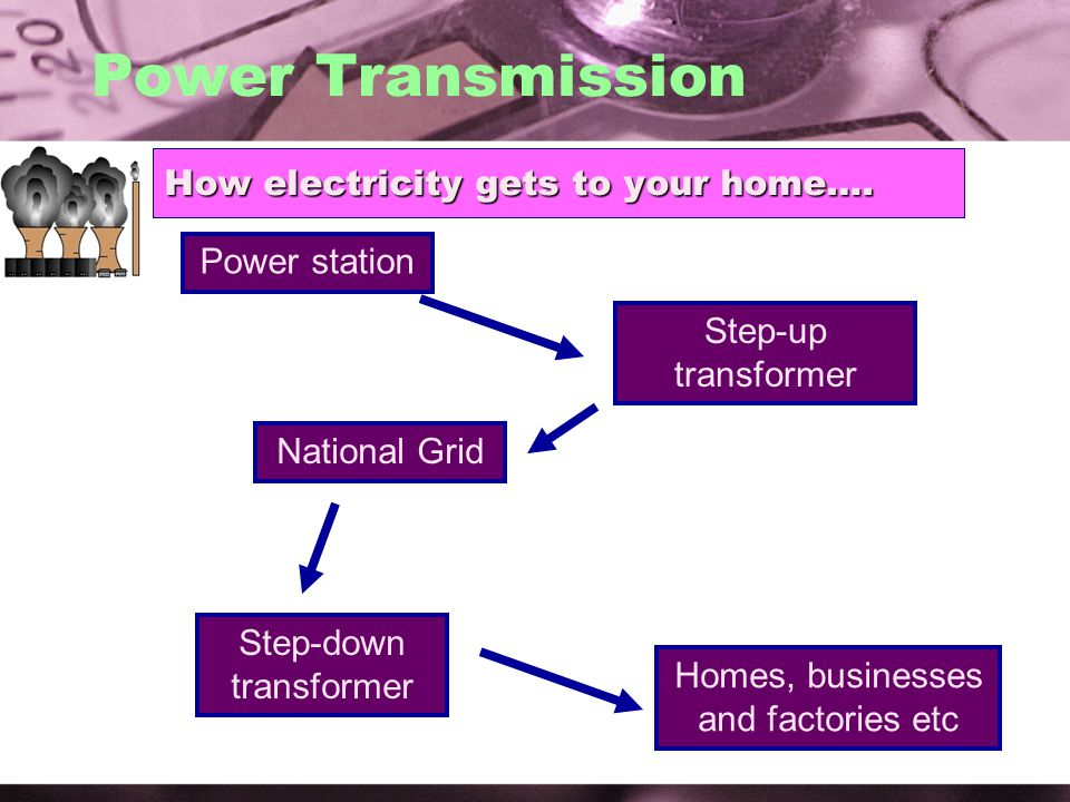 How electricity gets to your home….