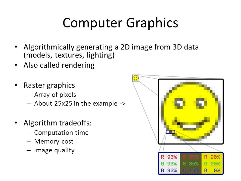 Computer Graphics Algorithmically generating a 2D image from 3D data (models, textures, lighting) Also called rendering Raster graphics – Array of pixels – About 25x25 in the example -> Algorithm tradeoffs: – Computation time – Memory cost – Image quality