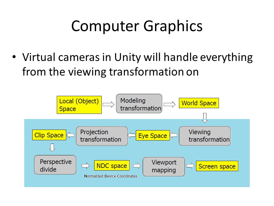 Computer Graphics Virtual cameras in Unity will handle everything from the viewing transformation on
