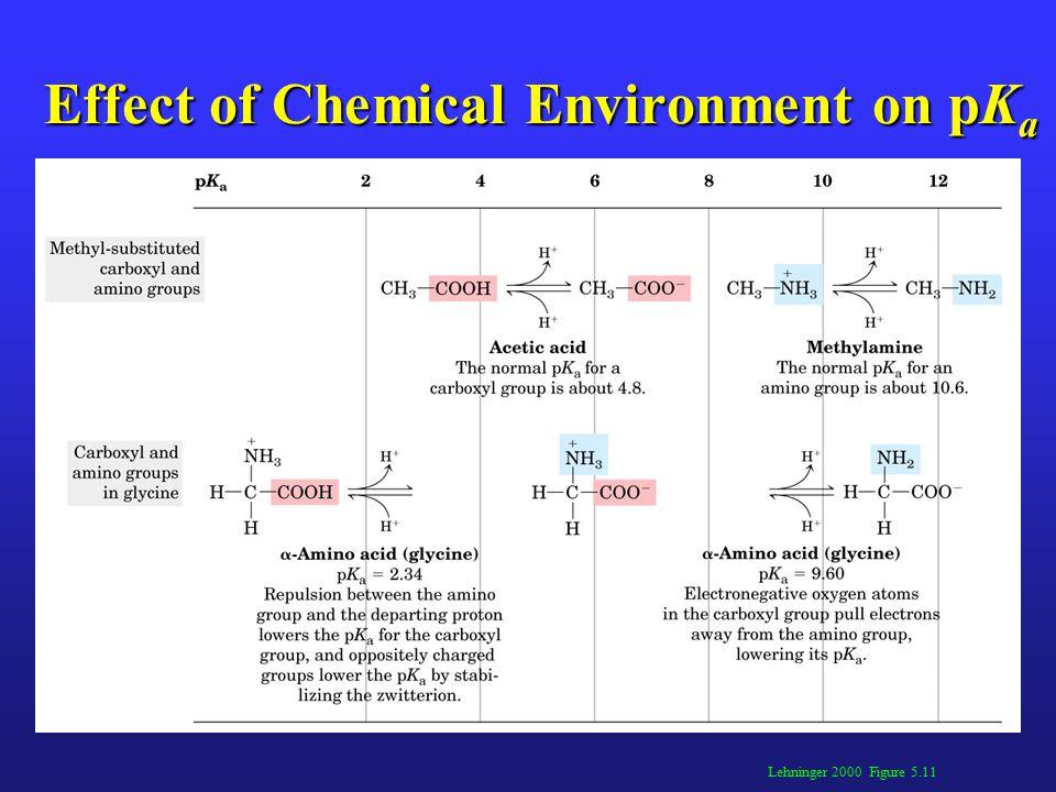 Lehninger 2000 Figure 5.11 Effect of Chemical Environment on pK a