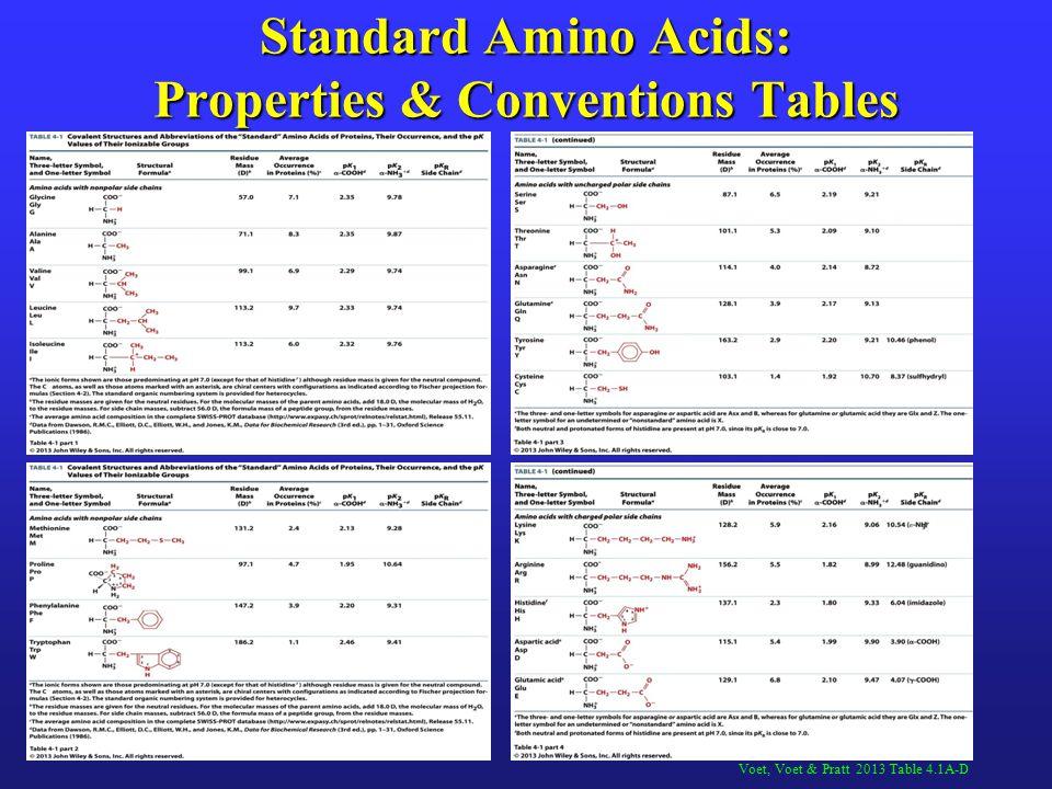 Voet, Voet & Pratt 2013 Table 4.1A-D Standard Amino Acids: Properties & Conventions Tables